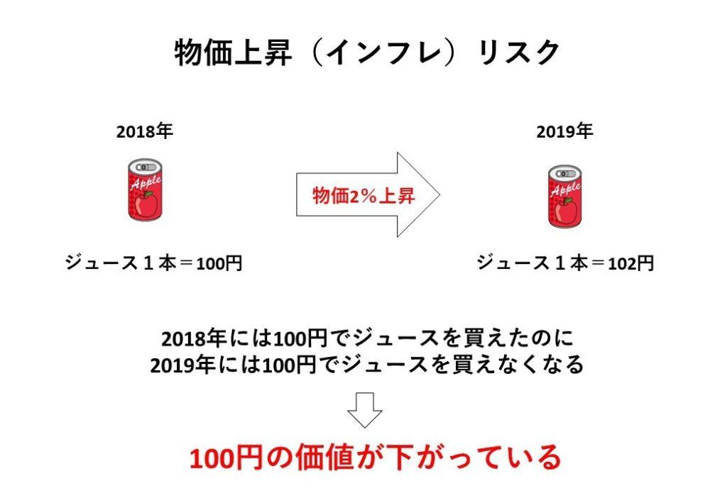 日本政府はなぜ物価上昇(インフレ)させたがるのか – HIBIKI FP OFFICE