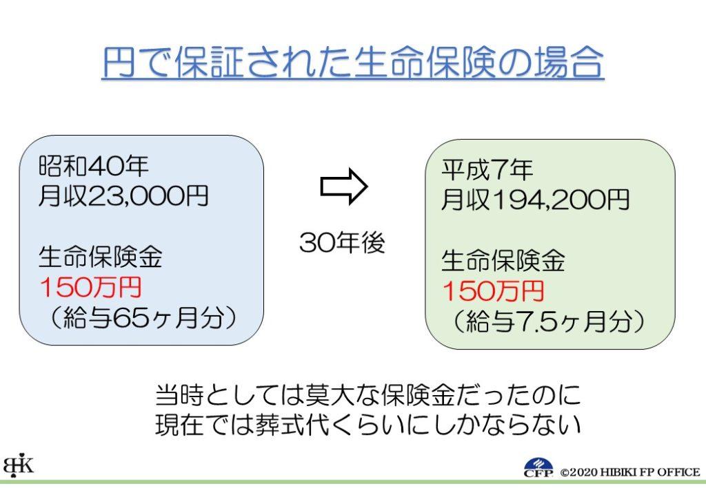 昭和 30 年 物価